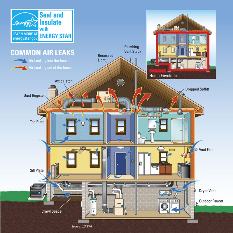 common air leaks in the home