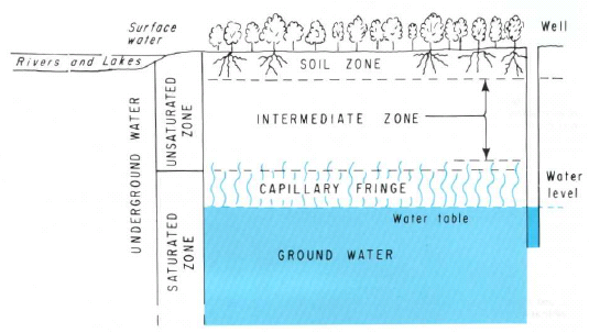 Groundwater Saturated and Unsaturated Zones