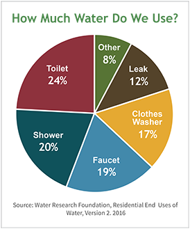 Water Use Pie Chart from US Department of Energy