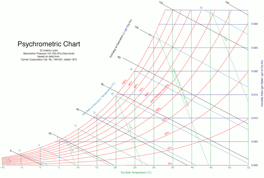psychrometric chart - dry air and relative humidity
