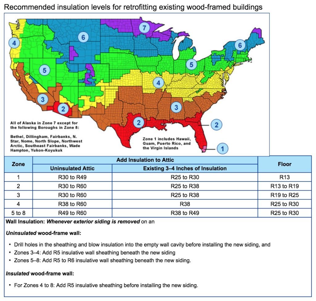 Recommended Attic R-Value for Insulation