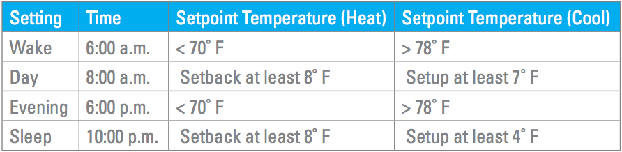 suggested programmable thermostat setting