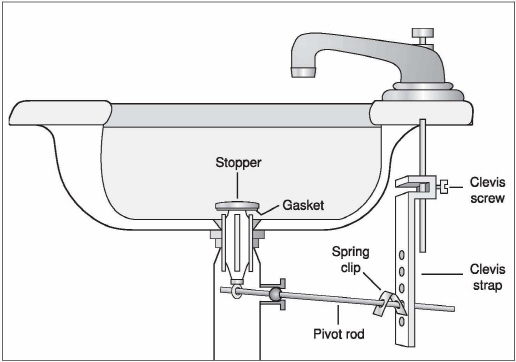 How To Adjust Clean And Replace A Sink Pop Up Stopper