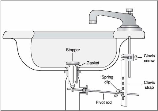 Removing A Bathtub Stopper