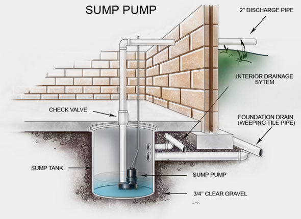 Sump Pump Benefits Introduction To Sump Pumps Ontime